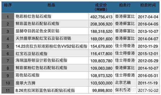 历年来香港和大陆拍卖市场中的珠宝尚品成交TOP10(数据来源\制图:雅昌艺术网)