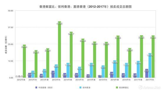 香港苏富比、保利香港、嘉德香港(2012-2017年)拍卖成交总额图数据来源\制图:雅昌艺术网