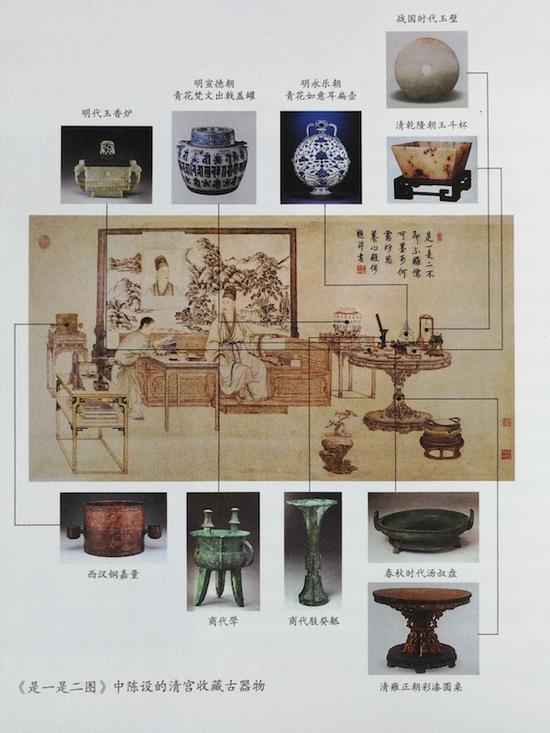 图9:《是一是二图》中陈设的清宫收藏古器物