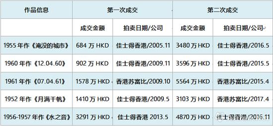 图表-3近三年赵无极作品涨幅最高Top5