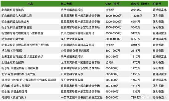 2017香港秋拍出自重要私人藏家专场高价拍品表(数据来源\制图:雅昌艺术网)
