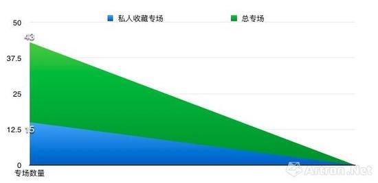 2017香港秋拍重要私人藏家专场数量占比图(数据来源\制图:雅昌艺术网)