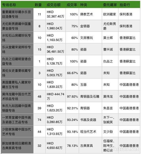 2017秋香港拍卖私人收藏专场成交情况一览表(数据来源\制图:雅昌艺术网)