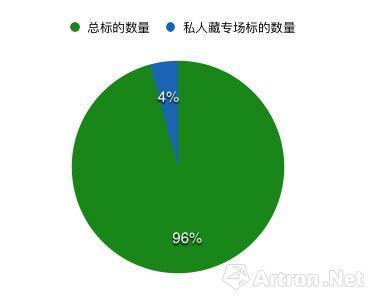 2017香港秋拍重要私人藏家专场标的数量占比图(数据来源\制图:雅昌艺术网)