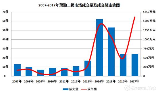 图表-1 2007-2017萧勤二级市场成交量及成交额走势图