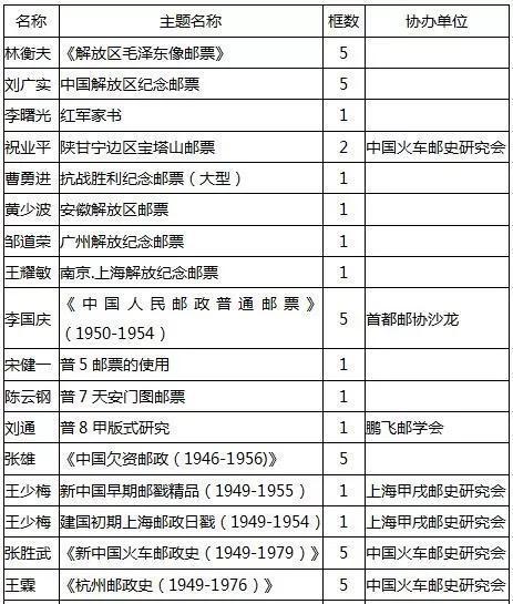 2019同庆祖国70华诞集邮展参展邮集名录
