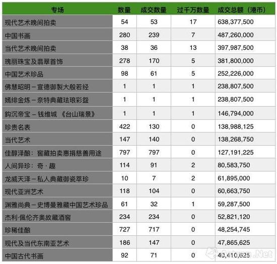 香港蘇富比2018年春拍19个专场成交情况(按照成交总额从高到低排序)
