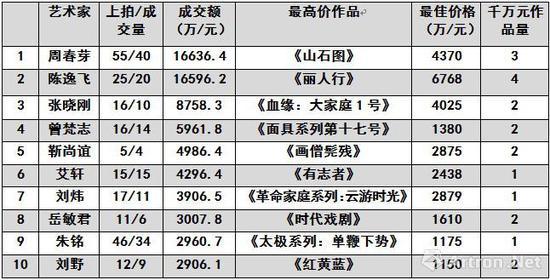 图表-11 2018年春中国当代艺术家成交总榜TOP10