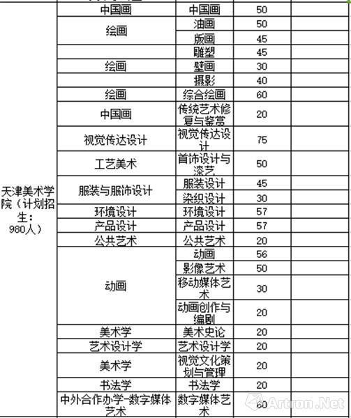 天津美术学院招生计划