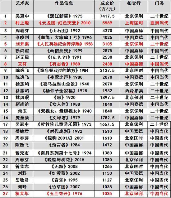 图表-8 2018年春国内市场千万级别作品,红色为刷新个人拍卖纪录的成交