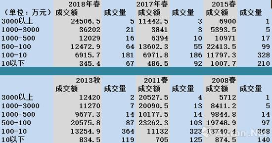 图表-10 中国嘉德、北京保利和北京匡时三家拍行价格阶段抽样对比