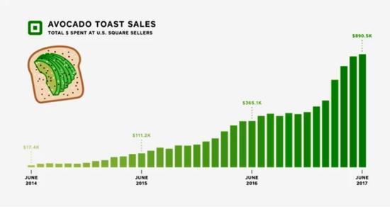 牛油果吐司销量示意图。图片:courtesy of Square,2017