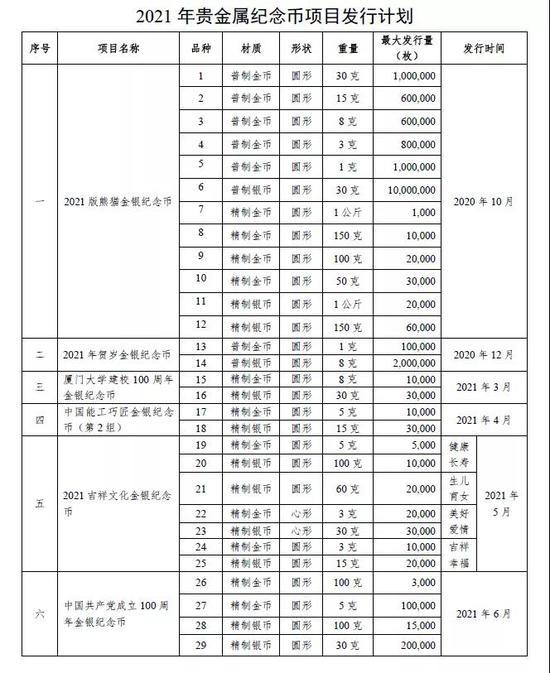 2021年紀念幣項目發行計劃