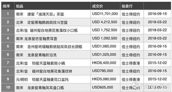 古韵天成—临宇山人珍藏历次拍卖成交TOP10(制图:雅昌艺术网)