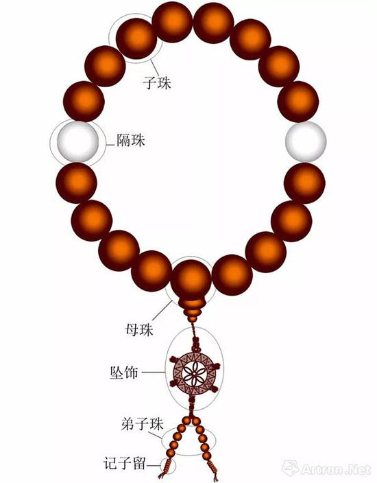 沈阳故宫博物院清代手串赏析