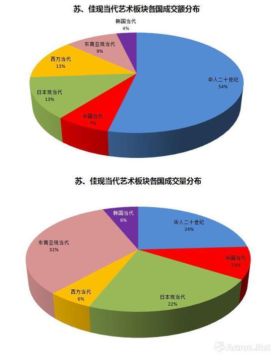 图表-7香港蘇富比和佳士得现当代艺术部分各国艺术品成交份额