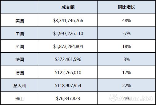 2018上半年全球主要艺术品市场区域的成交额以及同比增长幅度