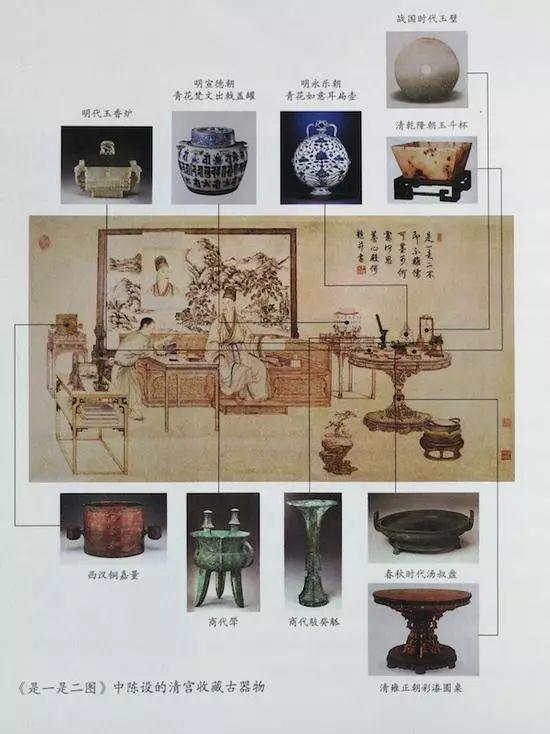 《乾隆帝是一是二图像轴》中陈设的清宫收藏古器物