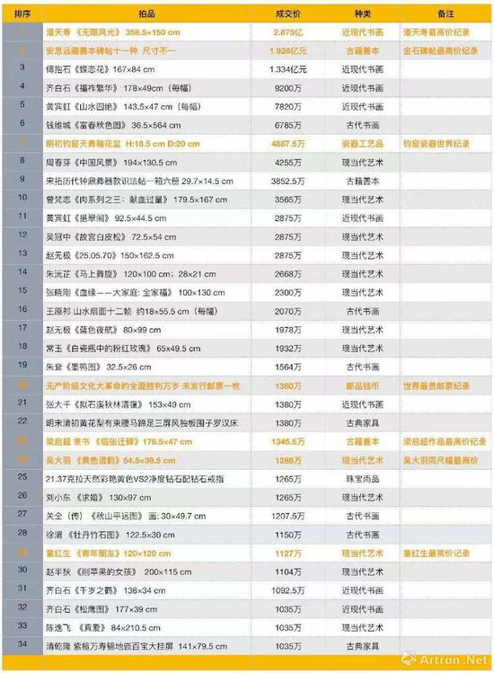 中国嘉德2018年秋拍超过千万元成交拍品一览表(制图:雅昌艺术网)