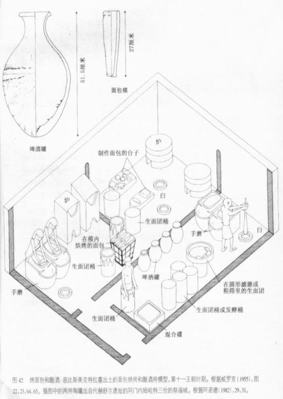 烤面包和酿酒,底比斯美克特拉幕出土的面包烘房和酿酒房模型