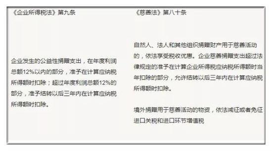 但由于法条并未细化,以至于落实在艺术品捐赠上有点力不从心,如刘双舟所言: