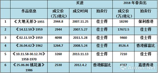 图表-5 2018年春季赵无极作品重复成交对比