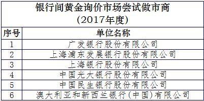 来源:上海黄金交易所