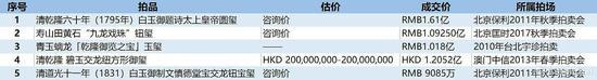 拍卖市场宝玺成交TOP5(数据来源\制图:雅昌艺术网)