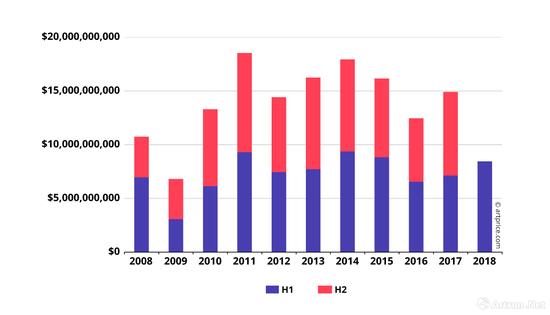 2008-2018年度全球纯艺术拍品(主要包括:油画、书画、纸本、雕塑、版画、照片、装置等)半年度成交走势图(H1为上半年,H2为下半年)