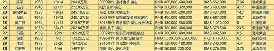 2018年春拍当代书画艺术家总成交TOP30(数据来源\制图:雅昌艺术网)