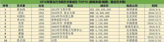 2016年度当代书画艺术家成交 TOP10 (数据来源/制图:雅昌艺术网)