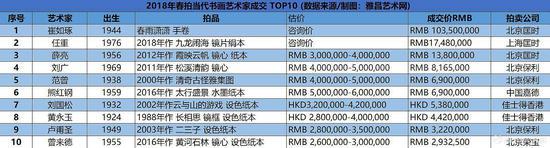 2018年春拍当代书画艺术家成交 TOP10 (数据来源/制图:雅昌艺术网)