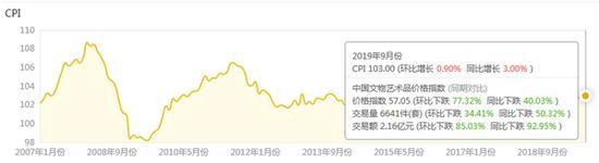 2019年9月中国文物艺术品市场分析报告