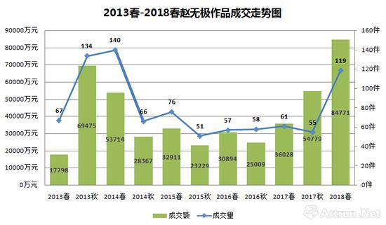 图表-4 2013-2018年赵无极作品成交走势图
