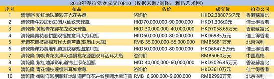 2018年春拍瓷器成交TOP10 (数据来源/制图:雅昌艺术网)