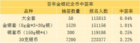 百年幣中簽率僅0.04% 到手能賺13000