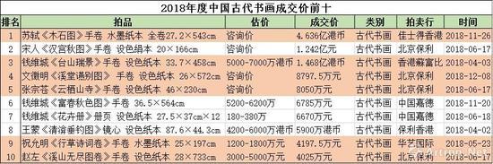 图中表红的为2018年度中国古代书画诞生的个人拍卖纪录