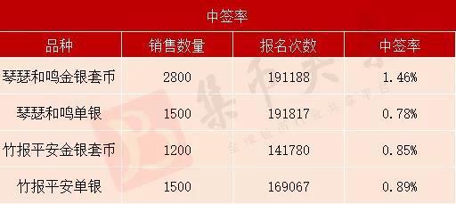 竹報平安金銀幣三天跌1000元