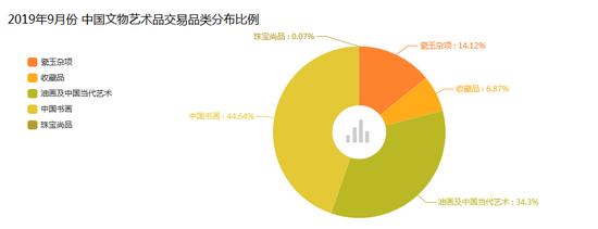 9月艺术品市场分析报告