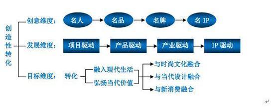 四、非遗的发展要创新性转化