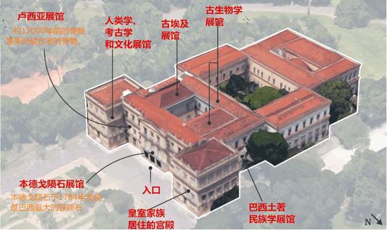 ▲巴西国家博物馆结构示意图