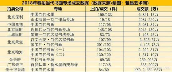 2018年春拍当代书画专场成交数据 (数据来源/制图:雅昌艺术网)