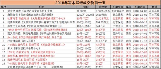 """2018年度""""写本写经""""成交高价榜单(数据来源\制图:雅昌艺术网)"""