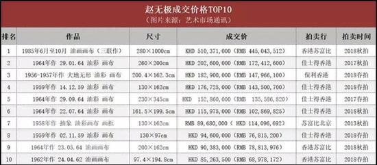 ▲赵无极个人成交作品TOP10