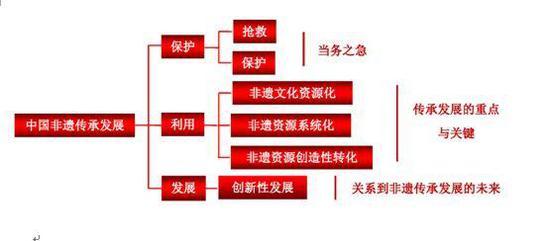二、非遗及其文化要系统性资源化