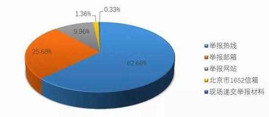 图1 举报信息来源渠道占比(图表来源:国家文物局 下同)