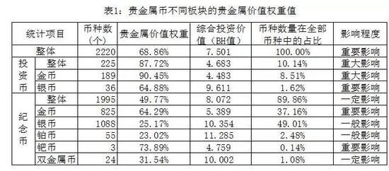 2。不同币种的贵金属价值权重值分布
