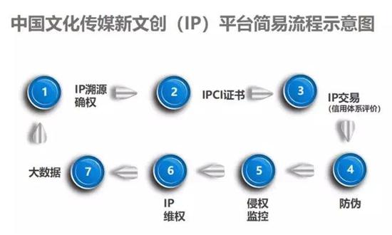 中国新文创IP平台上线运营 为IP版权交易保驾护航