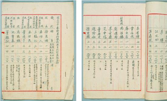 1949年国立北平艺术专科学校教员改定薪给名册