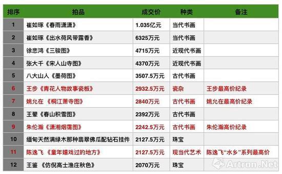 北京匡时2018年春拍成交高价榜(单件超过2000万元)
